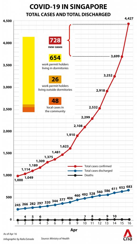 Singapur Vaka Artış Grafiği